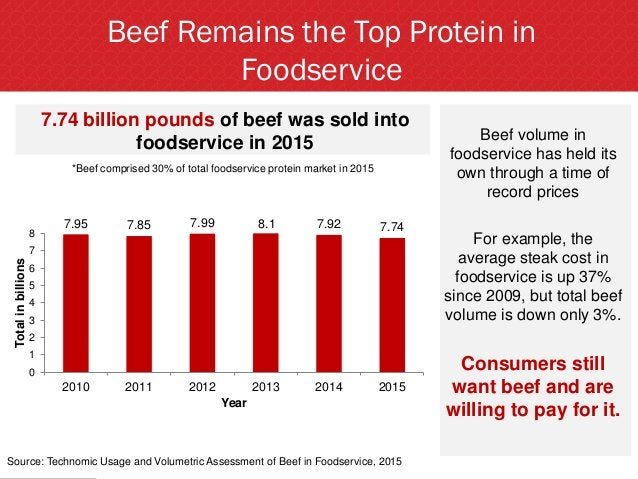 Beef Remains the Top Protein in Foodservice Source: Technomic Usage and Volumetric Assessment of Beef in Foodservice, 2015...
