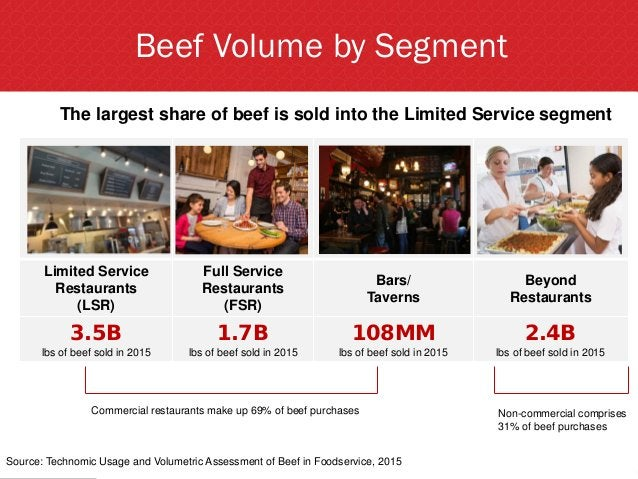 Beef Volume by Segment Source: Technomic Usage and Volumetric Assessment of Beef in Foodservice, 2015 The largest share of...