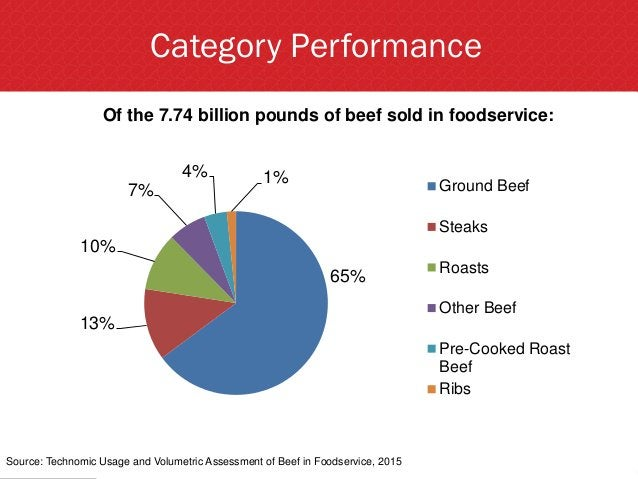 Category Performance Source: Technomic Usage and Volumetric Assessment of Beef in Foodservice, 2015 Of the 7.74 billion po...