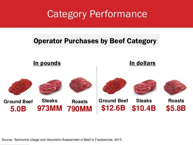 Category Performance In pounds Ground Beef 5.0B Steaks 973MM Roasts 790MM Ground Beef $12.6B Steaks $10.4B Roasts $5.8B Op...