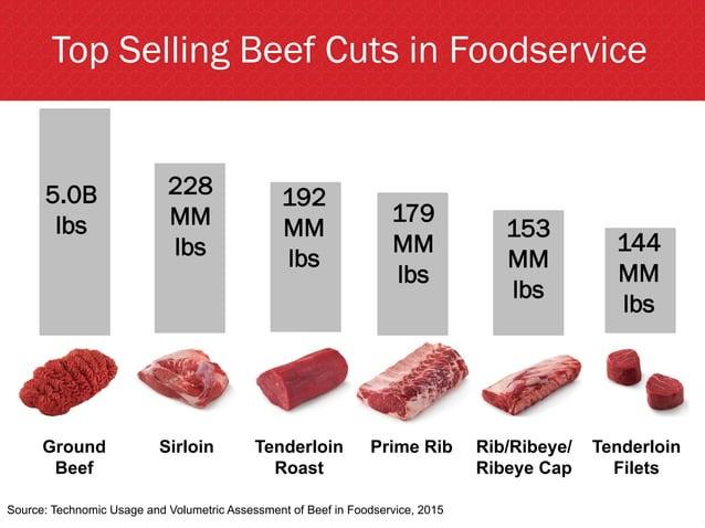 Ground Beef Sirloin Tenderloin Roast Prime Rib Rib/Ribeye/ Ribeye Cap Tenderloin Filets Top Selling Beef Cuts in Foodservi...