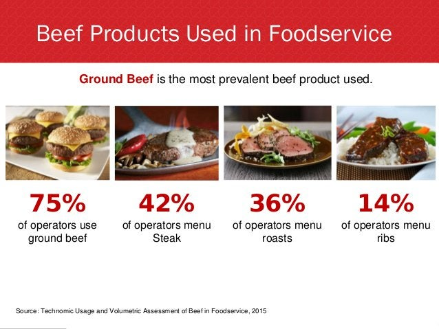 Beef Products Used in Foodservice Ground Beef is the most prevalent beef product used. 75% of operators use ground beef 42...