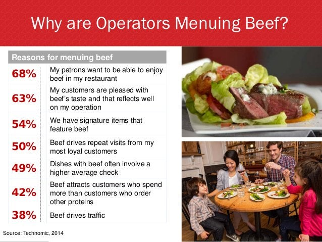 Reasons for menuing beef 68% My patrons want to be able to enjoy beef in my restaurant 63% My customers are pleased with b...
