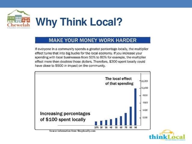 Why Think Local? Source information from Shoplocally.com