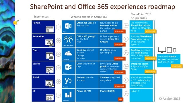 how to create a project plan in sharepoint office 365