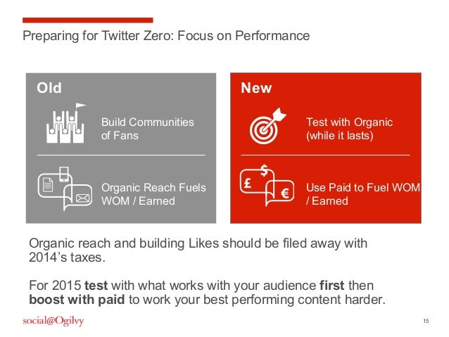 15 Preparing for Twitter Zero: Focus on Performance Build Communities of Fans Organic Reach Fuels WOM / Earned Old New Tes...