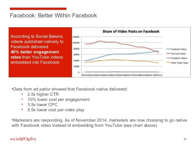 26 Facebook: Better Within Facebook •Data from ad parlor showed that Facebook native delivered: • 2.5x higher CTR • 10% lo...