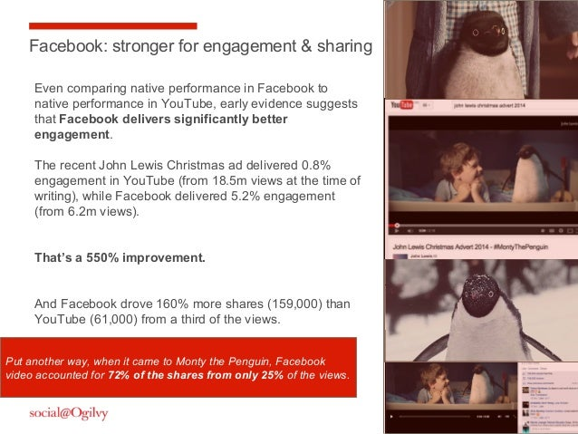27 Facebook: stronger for engagement & sharing Even comparing native performance in Facebook to native performance in YouT...
