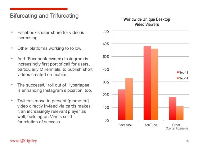28 Bifurcating and Trifurcating • Facebook's user share for video is increasing. • Other platforms working to follow. • An...