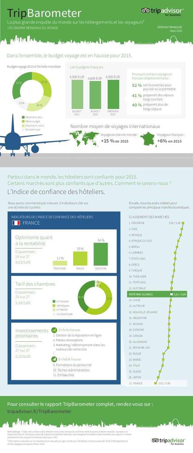 L'Indice de confiance des hôteliers. préparent plus de longs séjours Budgetvoyage2015àl'échellemondiale Les budgets franç...