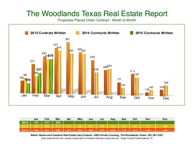 The Woodlands Texas Real Estate Report Properties Placed Under Contract - Month to Month Jan Feb Mar Apr May Jun Jul Aug S...