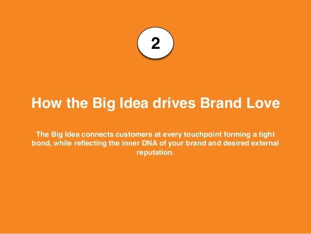 B2b marketing workshop brand love brand power brand profit 22 malvernweather Image collections