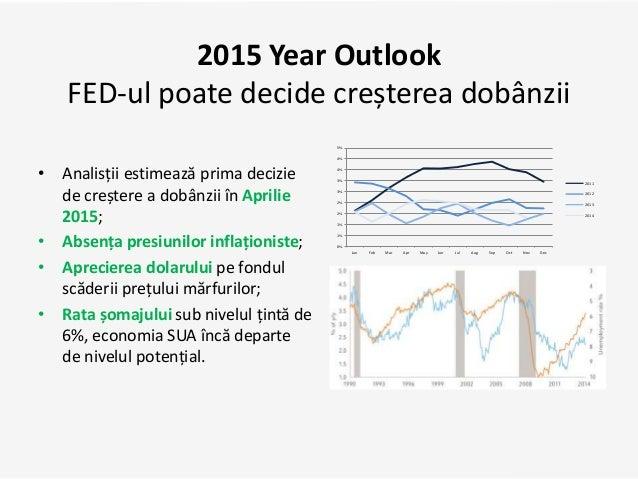 2015 Year Outlook FED-ul poate decide creșterea dobânzii • Analisții estimează prima decizie de creștere a dobânzii în Apr...