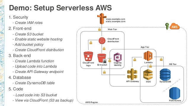 Microservices Architecture For Content Management Systems