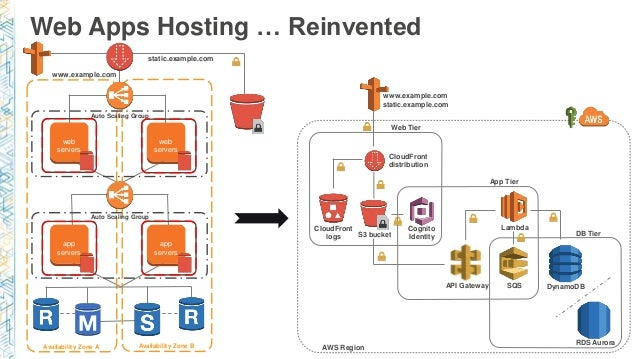 Microservices Architecture For Web Applications Using Amazon Aws Cloud