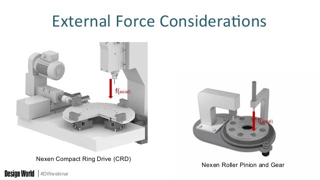 How To Build Rotary Indexing Tables For Specific Applications