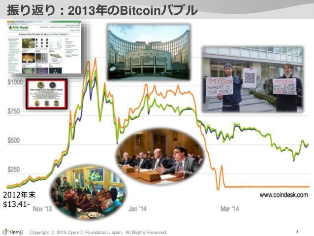 Copyright ⓒ 2015 OpenID Foundation Japan. All Rights Reserved. 振り返り:2013年のBitcoinバブル 2 2012年末 $13.41-