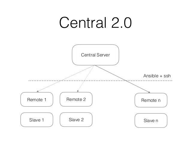 Central 2.0 Central Server Remote 1 Slave 1 Remote 2 Slave 2 Remote n Slave n Ansible + ssh