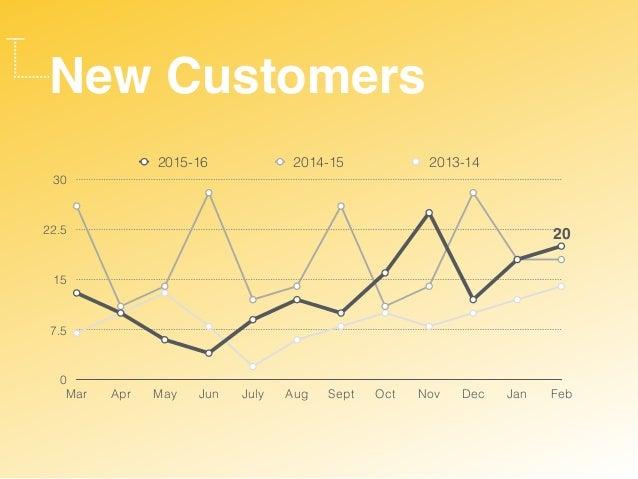 New Customers 0 7.5 15 22.5 30 Mar Apr May Jun July Aug Sept Oct Nov Dec Jan Feb 2015-16 2014-15 2013-14 20