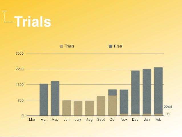 Trials 0 750 1500 2250 3000 Mar Apr May Jun July Aug Sept Oct Nov Dec Jan Feb Trials Free 2244 91