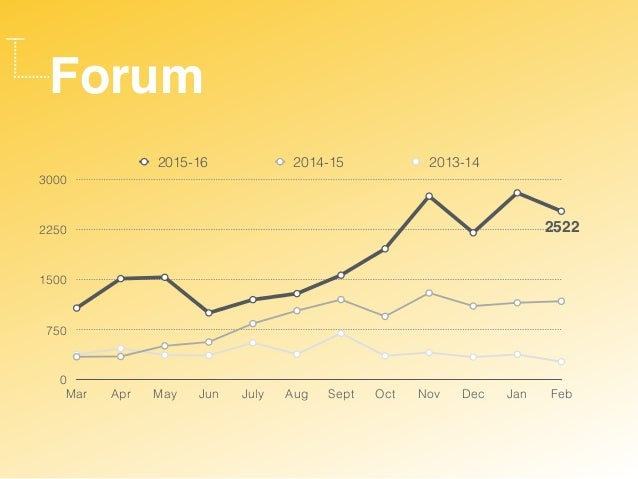 Forum 0 750 1500 2250 3000 Mar Apr May Jun July Aug Sept Oct Nov Dec Jan Feb 2015-16 2014-15 2013-14 2522