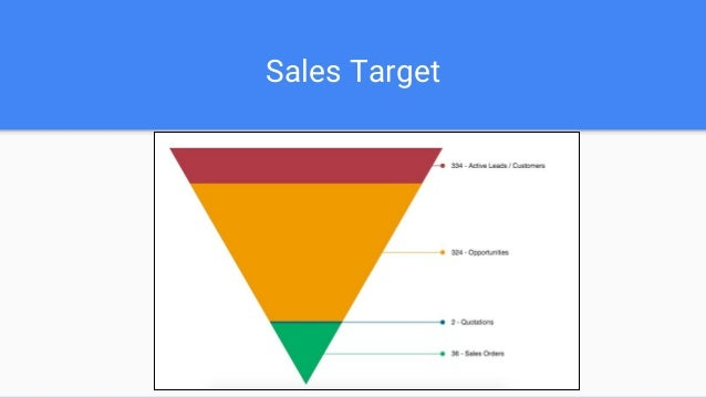 Next Target Plan: March ● Complete Product Knowledge ● Email Conversation ● Reporting Structure ● Email Content ● Blog Wri...