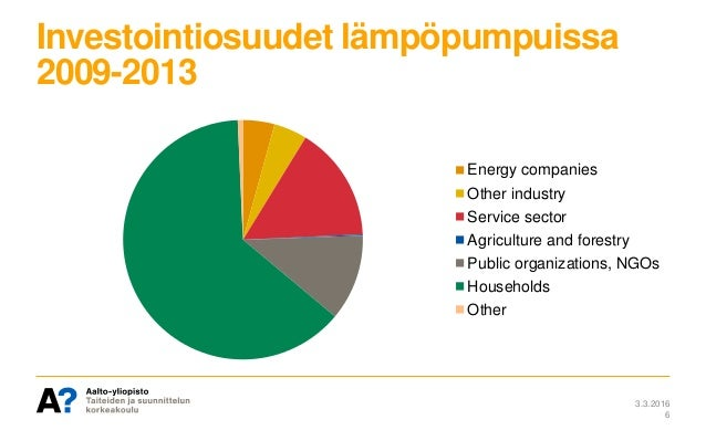 Investointiosuudet lämpöpumpuissa 2009-2013 3.3.2016 6 Energy companies Other industry Service sector Agriculture and fore...