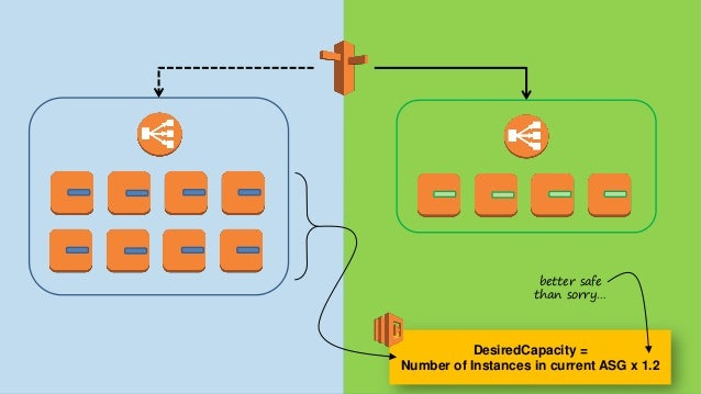 "pre-process Userdata Lambda JS ""Template"" superset of CFN template (JSON) Parameterslookup from other stacks, env vars,… T..."