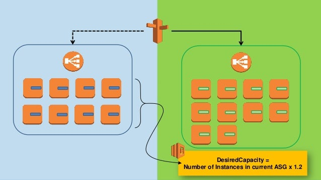 Stack magento-stage-build-5 Stack magento-stage-build-6 Stack magento-prod-build-6 Stack magento-prod-build-5 CloudFormati...