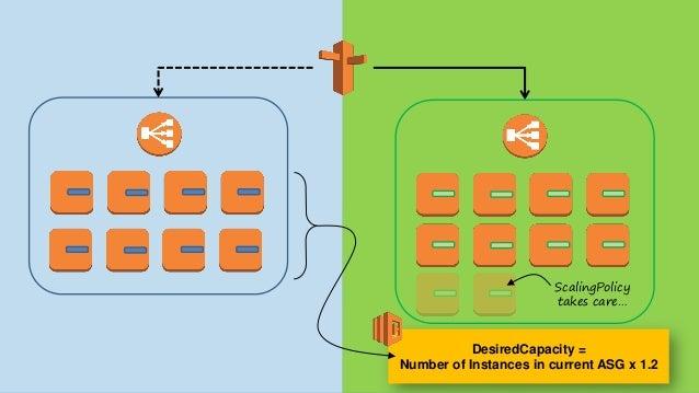 blueprints: - stackname: 'magento-{env:BUILD}' template: 'magento.template' stackPolicy: 'policy.json' OnFailure: 'DO_NOTH...