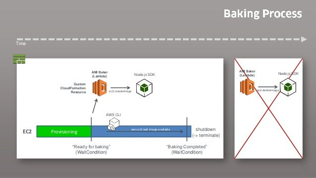 Immutable Deployments with AWS CloudFormation and AWS Lambda