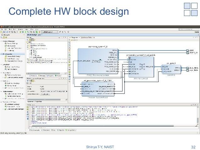 Complete HW block design Shinya T-Y, NAIST 32