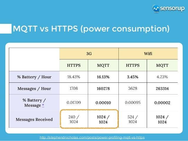 MQTT and SensorThings API MQTT Extension