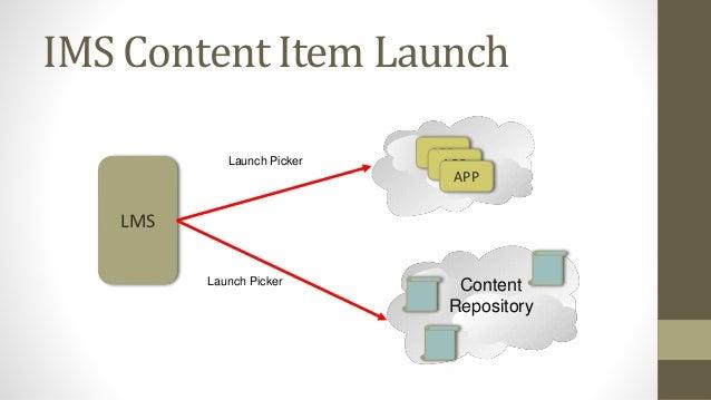 IMS Content Item Return Content Repository LMS APP APP APP APP URL, Configuration IMS Common Cartridge (ZIP File)
