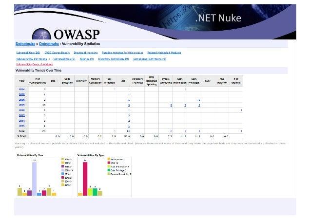 License 3 5 • @Spoint /  @OWASP_France • sebastien.gioria@owasp.org
