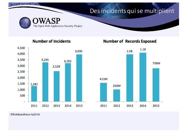 Des  incidents  qui  se  multiplient ©RiskBasedSecurity2016