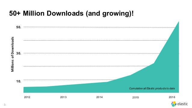 3 50+ Million Downloads (and growing)! 2014 30. MillionsofDownloads 10. 50. 201620152012 2013 Cumulative all Elastic pro...