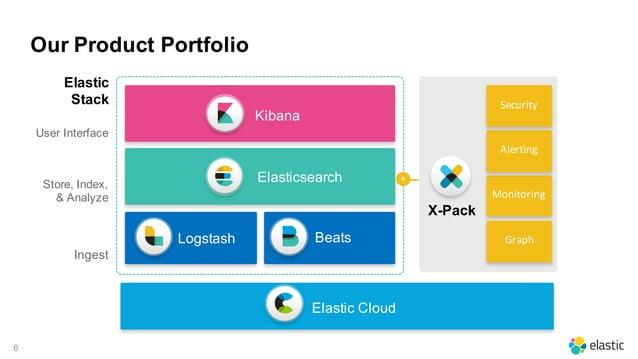 6 Elastic Cloud Security Monitoring Alerting Graph X-Pack Kibana User Interface ElasticsearchStore, Index, & Analyze Inges...