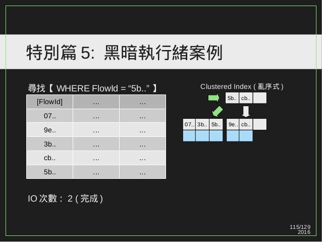 """115/129 2016 特別篇 5: 黑暗執行緒案例 尋找【 WHERE FlowId = """"5b.."""" 】 IO 次數: 2 ( 完成 ) [FlowId] ... ... 07.. ... ... 9e.. ... ... 3b.. ....."""