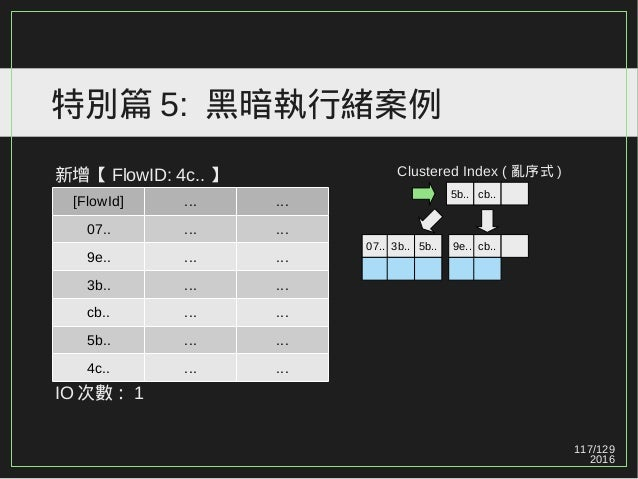 117/129 2016 特別篇 5: 黑暗執行緒案例 新增【 FlowID: 4c.. 】 IO 次數: 1 [FlowId] ... ... 07.. ... ... 9e.. ... ... 3b.. ... ... cb.. ... ....