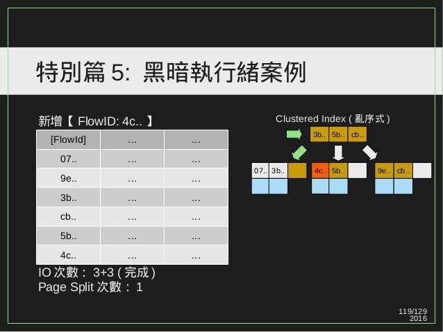 119/129 2016 特別篇 5: 黑暗執行緒案例 新增【 FlowID: 4c.. 】 IO 次數: 3+3 ( 完成 ) Page Split 次數: 1 [FlowId] ... ... 07.. ... ... 9e.. ... ....