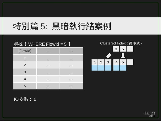 121/129 2016 特別篇 5: 黑暗執行緒案例 尋找【 WHERE FlowId = 5 】 IO 次數: 0 [FlowId] ... ... 1 ... ... 2 ... ... 3 ... ... 4 ... ... 5 ......