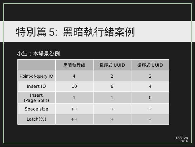 128/129 2016 特別篇 5: 黑暗執行緒案例 小結:本場景為例 黑暗執行緒 亂序式 UUID 循序式 UUID Point-of-query IO 4 2 2 Insert IO 10 6 4 Insert (Page Split) ...
