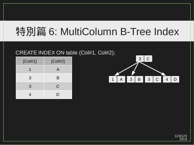 129/129 2016 特別篇 6: MultiColumn B-Tree Index [Col#1] [Col#2] 1 A 3 B 3 C 4 D 3 C CREATE INDEX ON table (Col#1, Col#2); 1 A...
