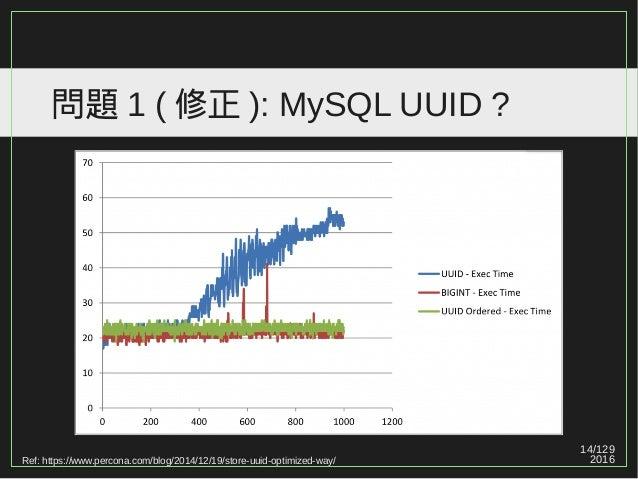 14/129 2016 問題 1 ( 修正 ): MySQL UUID ? Ref: https://www.percona.com/blog/2014/12/19/store-uuid-optimized-way/