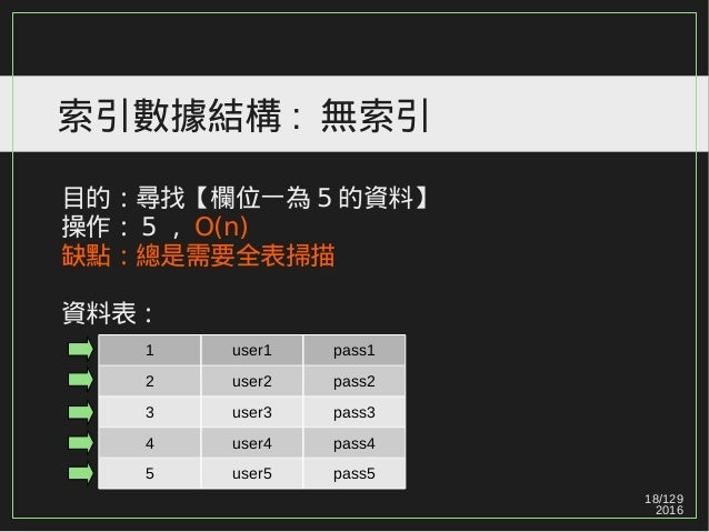 18/129 2016 索引數據結構 : 無索引 目的:尋找【欄位一為 5 的資料】 操作: 5 , O(n) 缺點:總是需要全表掃描 資料表: 1 user1 pass1 2 user2 pass2 3 user3 pass3 4 user4...