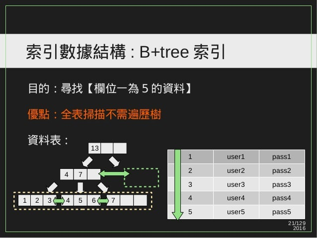 21/129 2016 索引數據結構 : B+tree 索引 目的:尋找【欄位一為 5 的資料】 優點:全表掃描不需遍歷樹 資料表: 1 user1 pass1 2 user2 pass2 3 user3 pass3 4 user4 pass4...