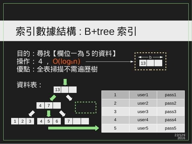 22/129 2016 索引數據結構 : B+tree 索引 目的:尋找【欄位一為 5 的資料】 操作: 4 , O(logbn) 優點:全表掃描不需遍歷樹 資料表: 1 user1 pass1 2 user2 pass2 3 user3 pa...