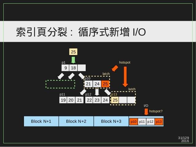 31/129 2016 索引頁分裂 : 循序式新增 I/O 9 18 21 24 25 19 20 21 22 23 24 25 p1 p10 p12p11 25 p13 latch latch Block N+1 Block N+2 Bloc...