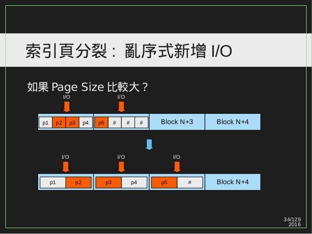 34/129 2016 索引頁分裂 : 亂序式新增 I/O 如果 Page Size 比較大? Block N+4p4p3p2p1 I/OI/O Block N+3 Block N+4 I/O p2 p3 p4p1 # # #p5 I/O #p...
